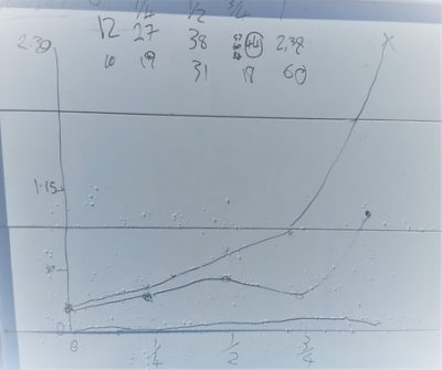 KS2 maths investigation into the speed of slime showing exponential curve in results