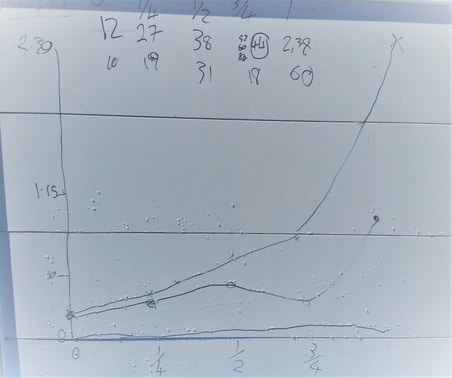 A graph showing the results of a science experiment